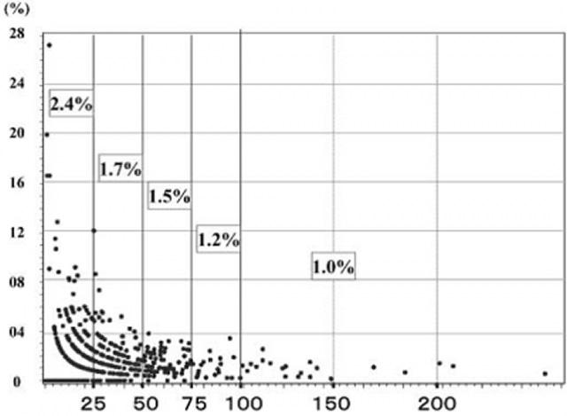 冠動脈バイパス術の件数と死亡率との関係