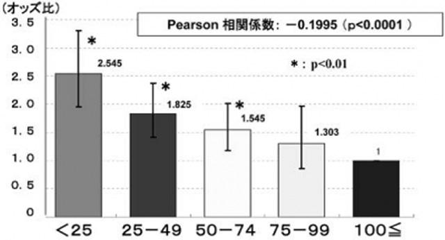 冠動脈バイパス術 の件数別死亡率