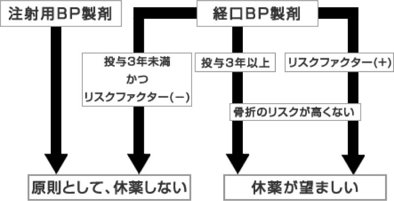 図3.BP製剤投与中の患者の休薬について